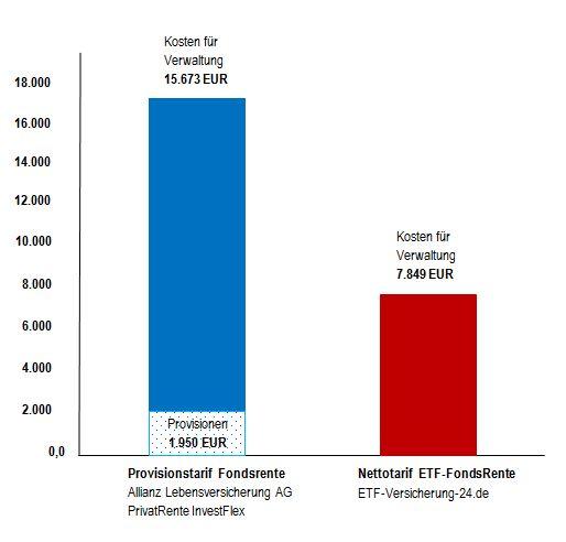 Grafik_Vergleich_Kosten_Allianz_Fondsrente_vs_ETF-Fondsrente