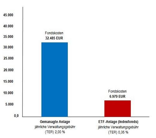 Grafik_Vergleich_Kosten_gem_Anlage_vs_Indexfonds_ETF