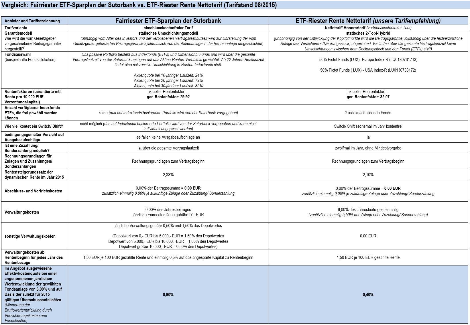 Vergleich_Fairreister-ETF-Sparplan_vs_ETF-RiesterRente-Nettotarif